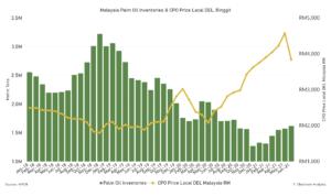 Palm, oil, inventories, graph, malaysia, cpo, statics