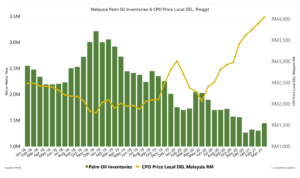 Malaysia Palm Oil Inventories and Crude Palm Oil price local DEL, Ringgit graph from January 2018 to March 2021