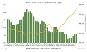 cpo stocks, palm oil stocks, crude palm oil inventories, malaysia palm oil price, graph, palm, oil, palm oil, cpo, crude palm oil, malaysia palm oil, inventories, price local del, ringgit