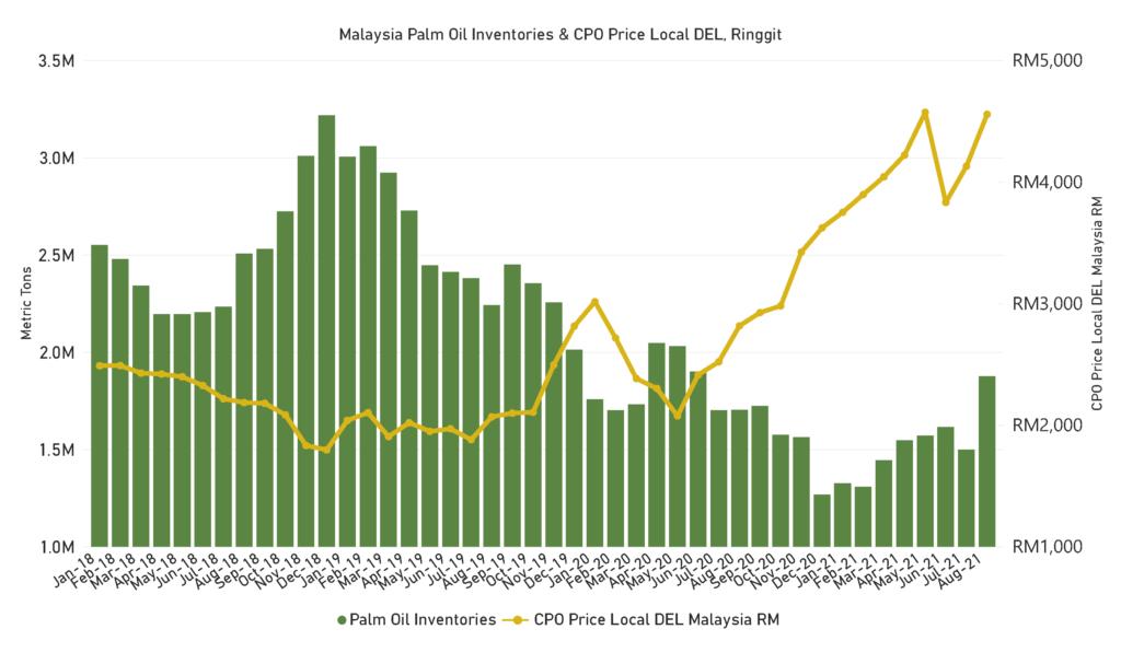 graph, stocks, indonesia, palm oil stocks, palm stocks, green, yellow